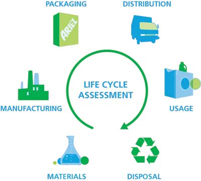 LCA - Life Cycle Assessment