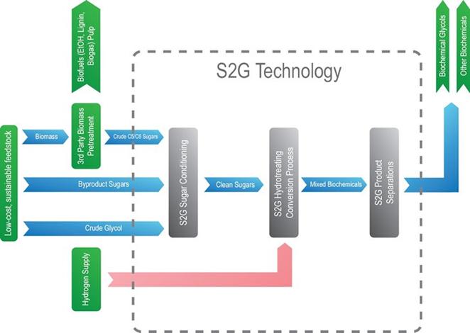 s2g technology