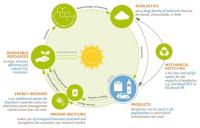 Recycling stream biodegradable eu legislation