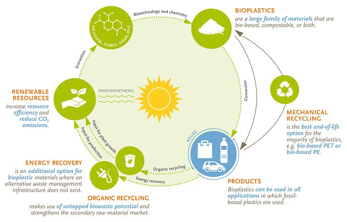 Recycling stream biodegradable eu legislation