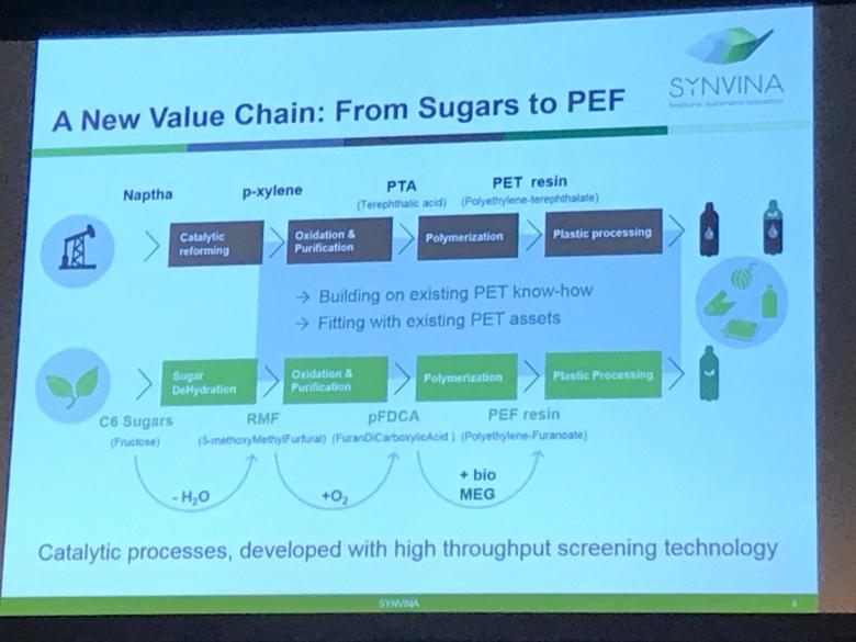 Development of Bio-Based Chemicals