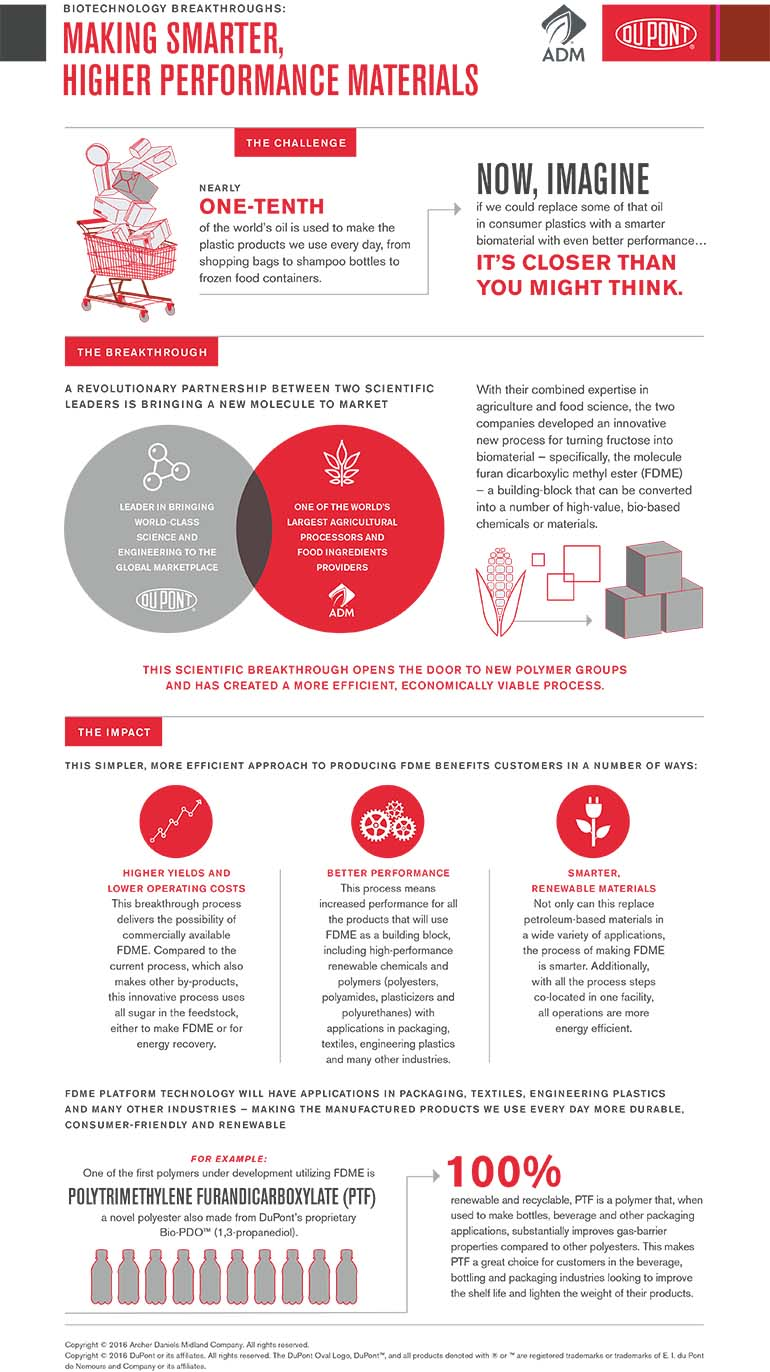 Dupont_ADM_Infographic_011516a